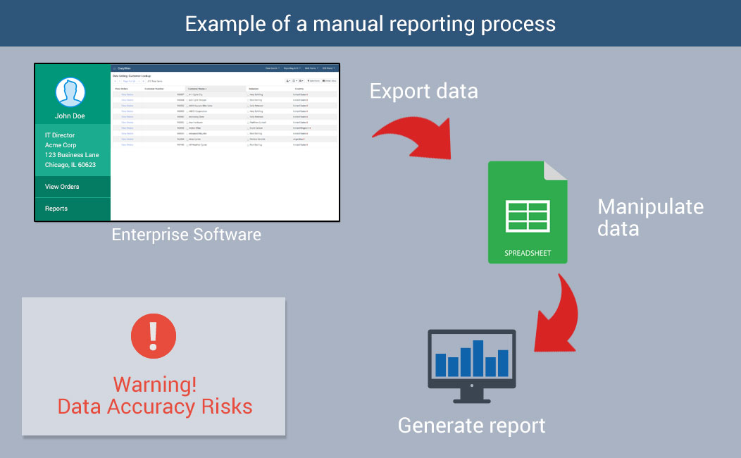 Manual reporting process