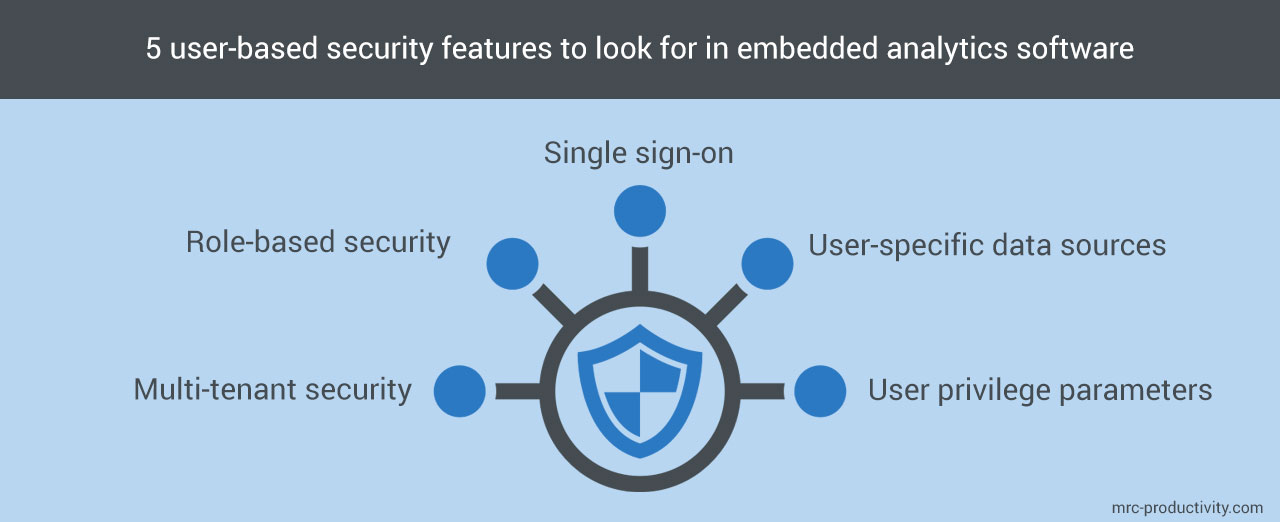 Embedded analytics security features