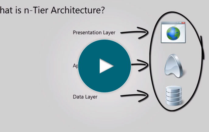 n-Tier Architecture Explained